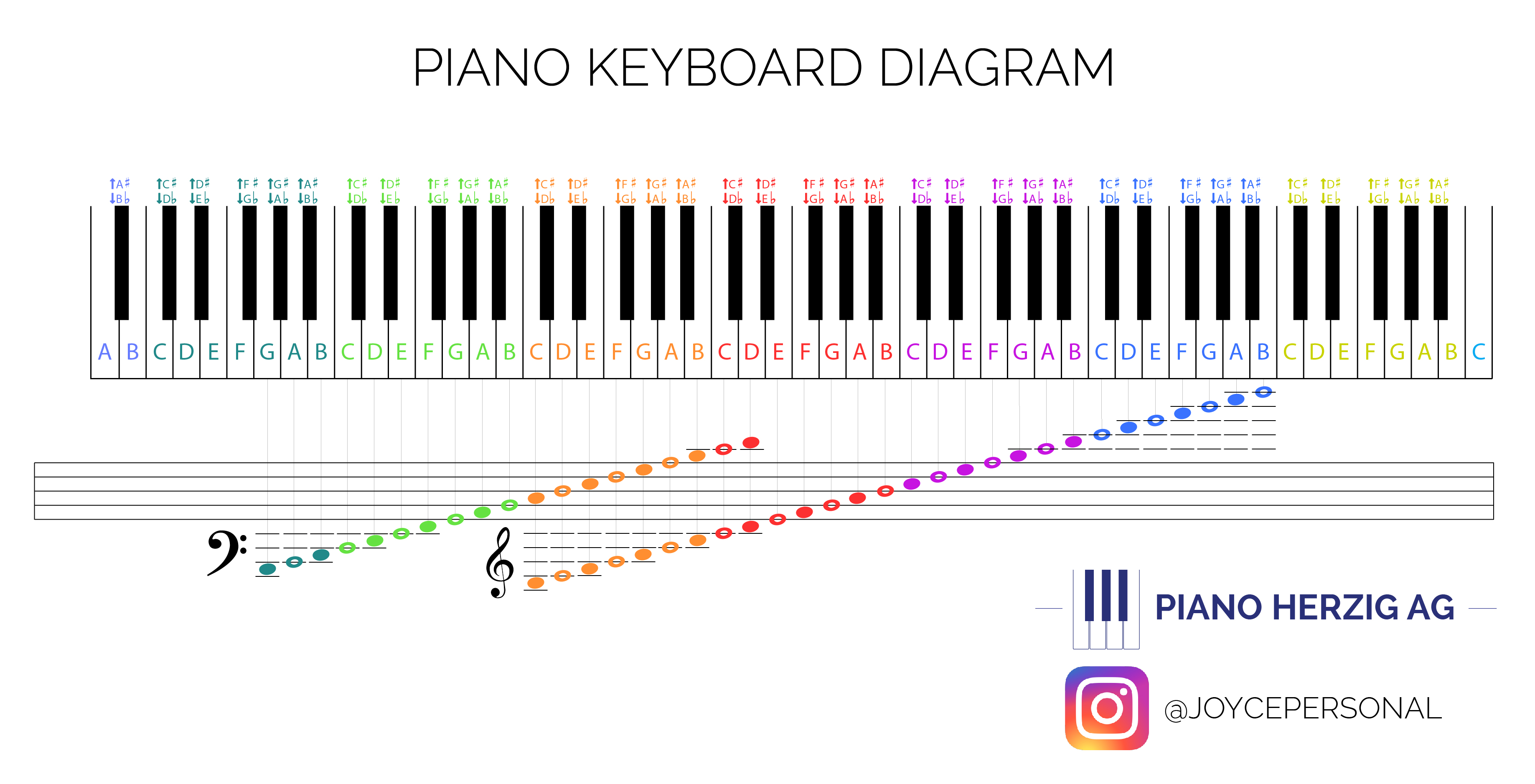 Piano Herzig Ag Keyboard Diagram With Notes